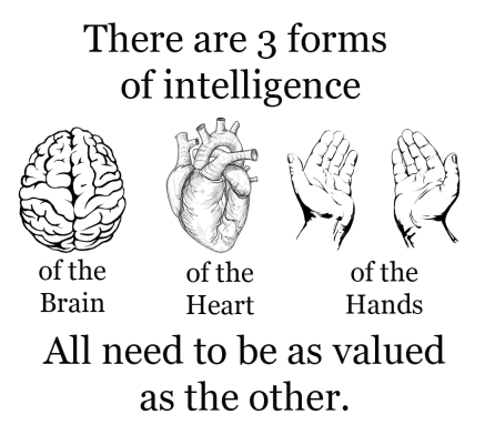 3 forms of Intelligence